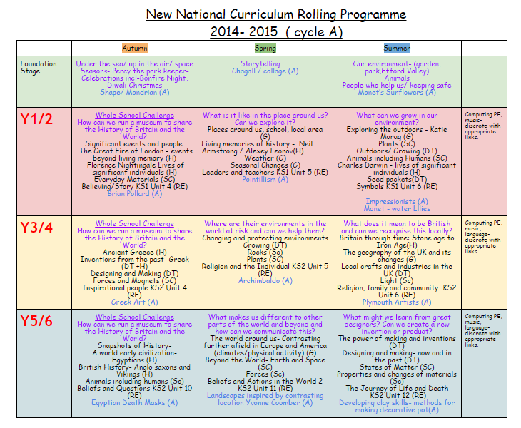Rolling Programme a